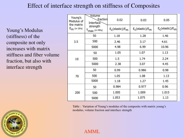 Table :  Variation of Young's modulus of the composite with matrix young's modulus, volume fraction and interface strength