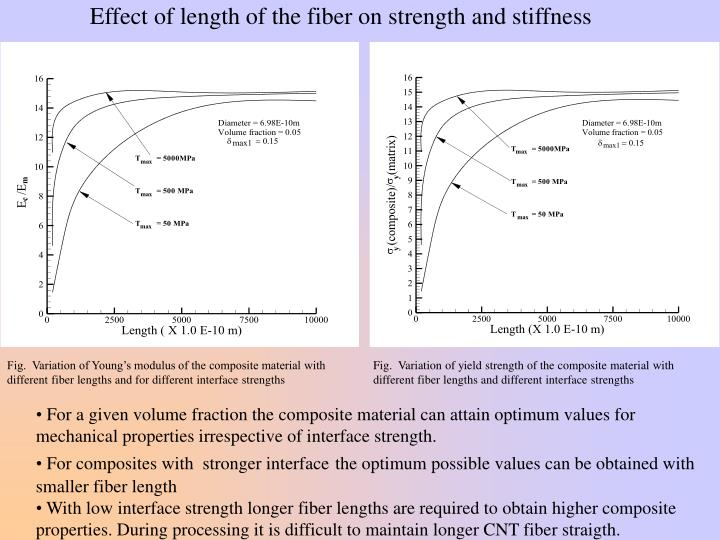 Effect of length of the fiber on strength and stiffness