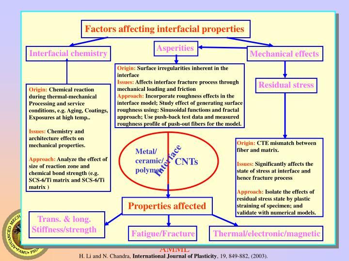 Factors affecting interfacial properties