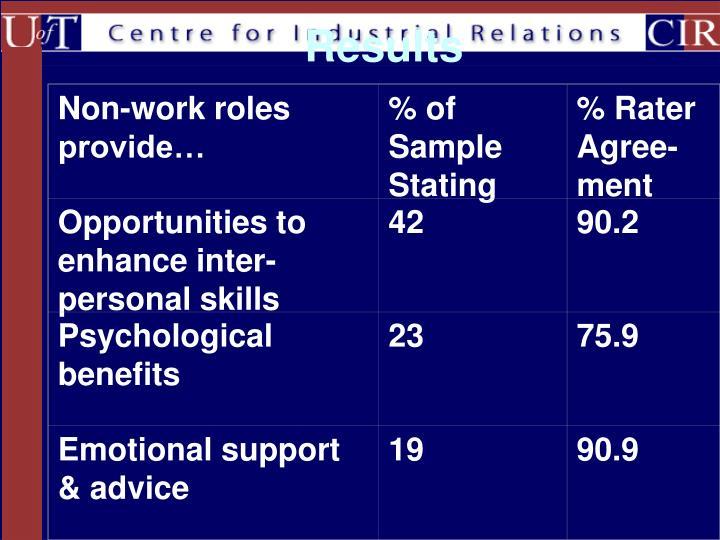 Non-work roles provide…