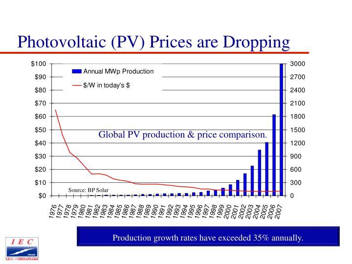 Global PV production & price comparison