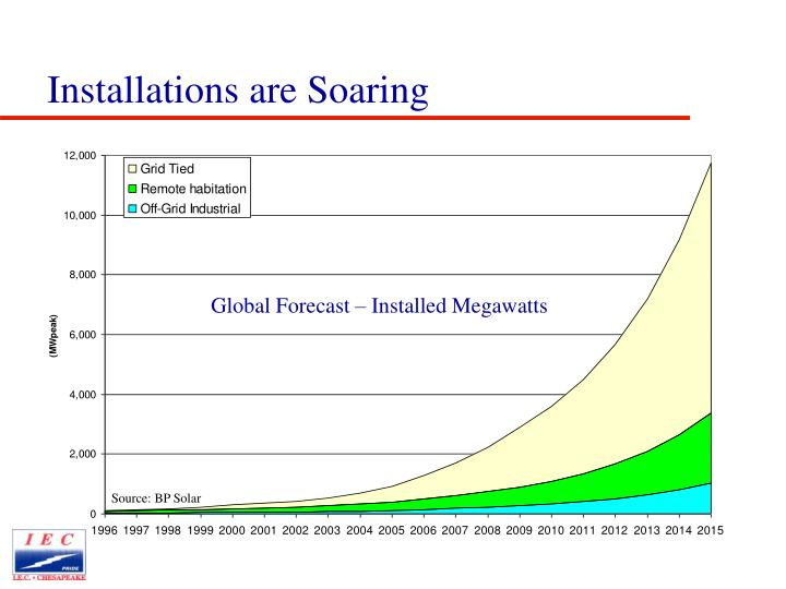 Global Forecast – Installed Megawatts