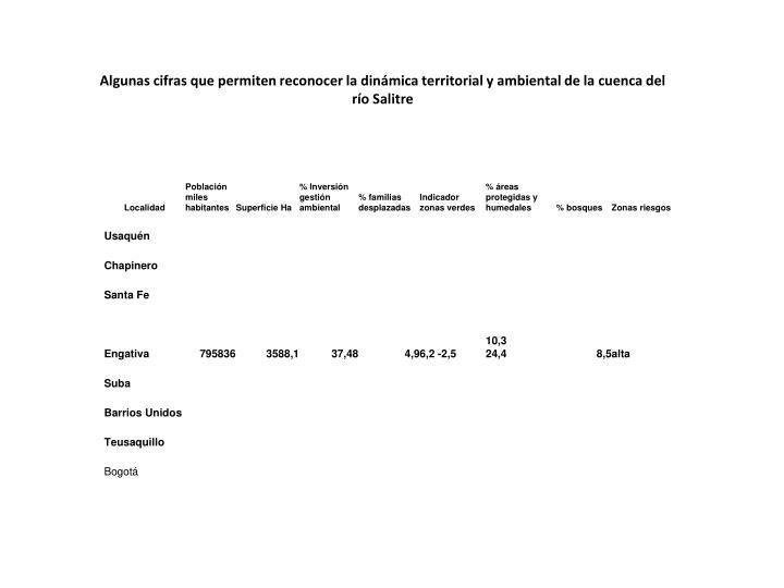 Algunas cifras que permiten reconocer la dinámica territorial y ambiental de la cuenca del río Salitre