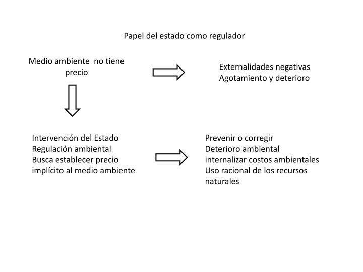 Papel del estado como regulador