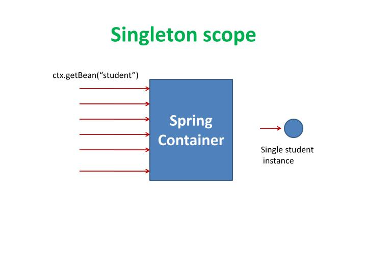 Singleton scope