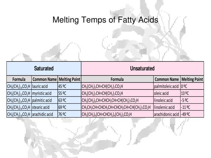 Melting Temps of Fatty Acids