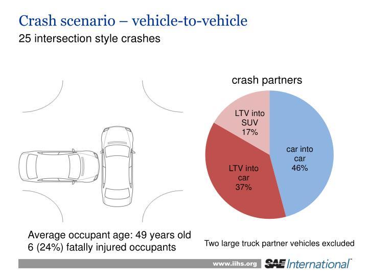 Crash scenario – vehicle-to-vehicle