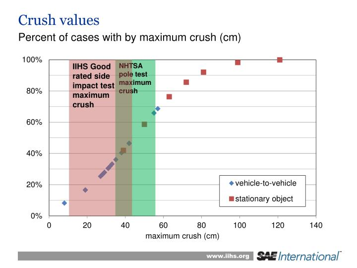Crush values