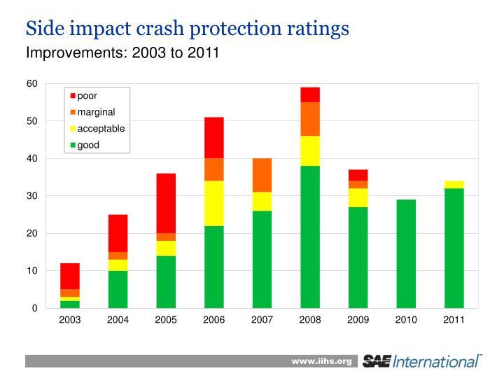 Side impact crash protection ratings