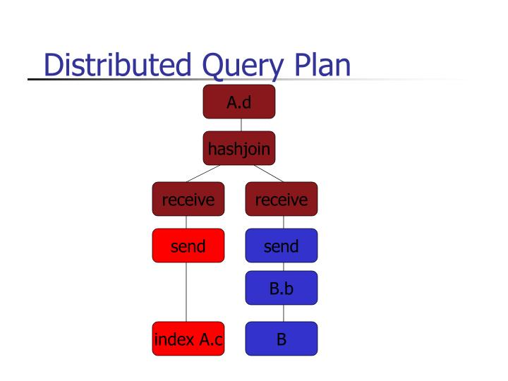 Distributed Query Plan