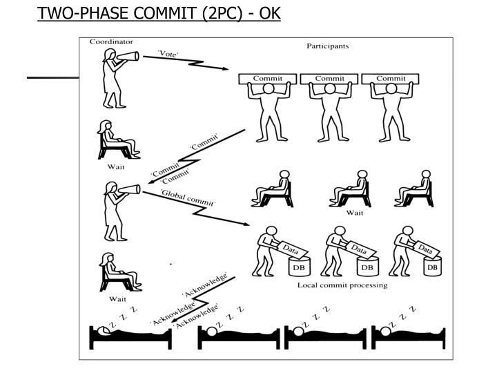 TWO-PHASE COMMIT (2PC) - OK