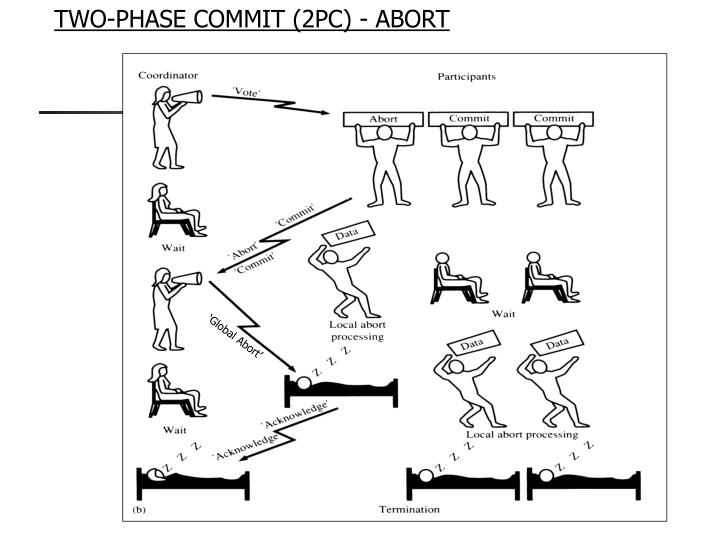 TWO-PHASE COMMIT (2PC) - ABORT