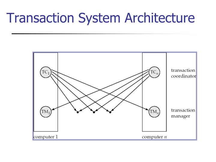 Transaction System Architecture