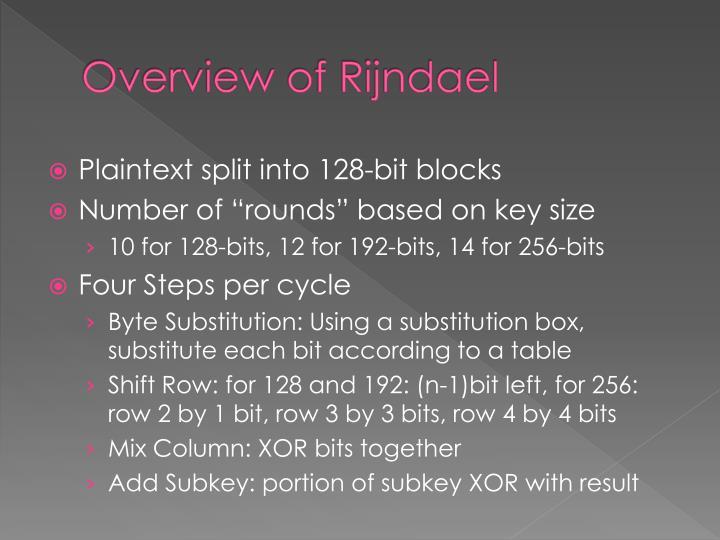 Overview of Rijndael