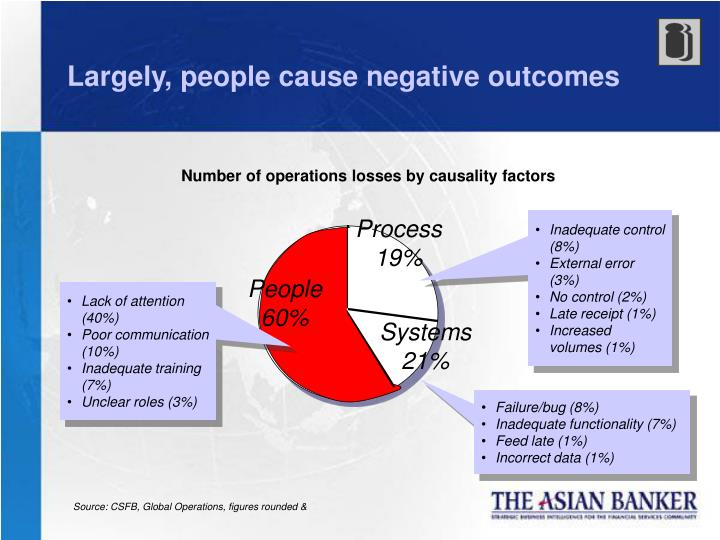 Largely, people cause negative outcomes