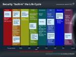 security built in the life cycle