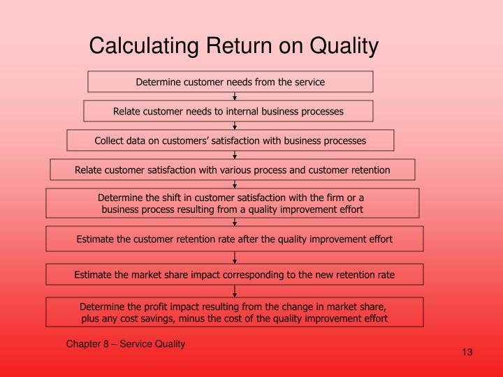 Calculating Return on Quality