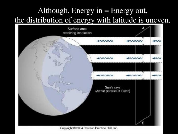Although, Energy in = Energy out,