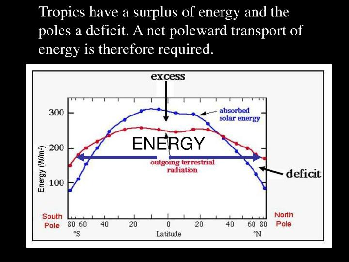 Tropics have a surplus of energy and the poles a deficit. A net poleward transport of energy is therefore required.