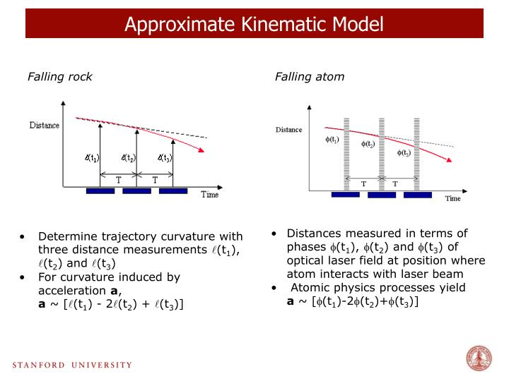 Approximate Kinematic Model
