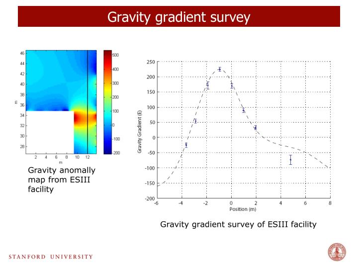 Gravity gradient survey