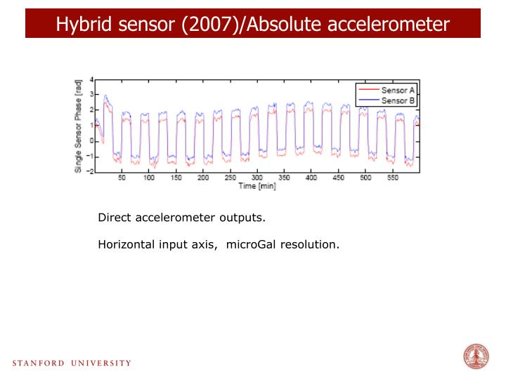 Hybrid sensor (2007)/Absolute accelerometer