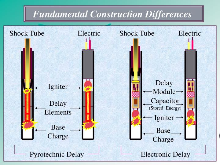 Fundamental Construction Differences