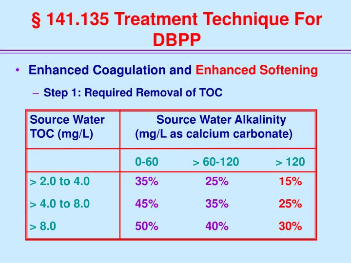 Source Water                Source Water Alkalinity