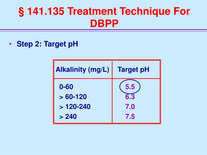 Alkalinity (mg/L)Target pH