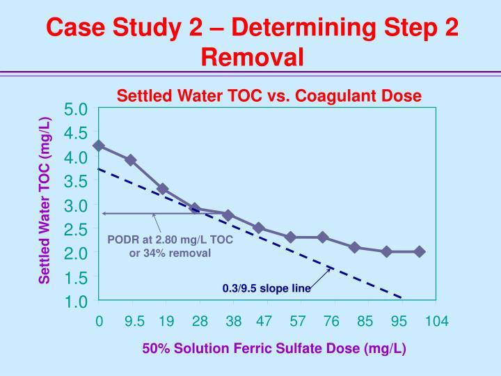 Settled Water TOC vs. Coagulant Dose