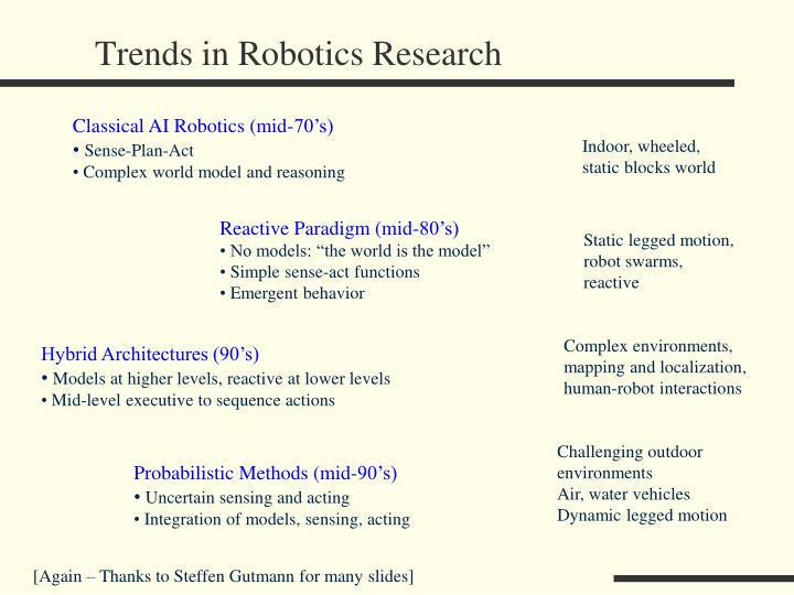 trends in robotics research n.