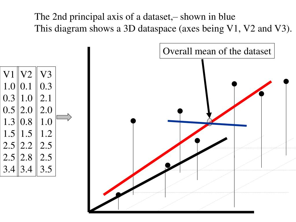The 2nd principal axis of a dataset,– shown in blue