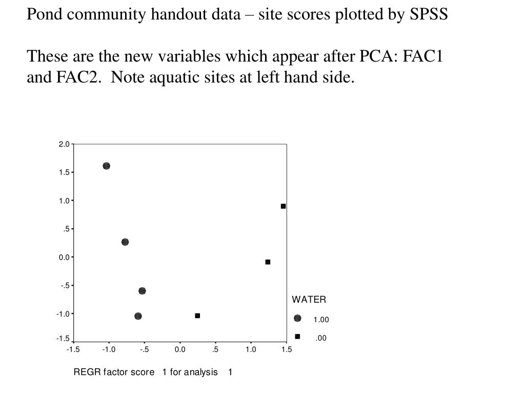 Pond community handout data – site scores plotted by SPSS