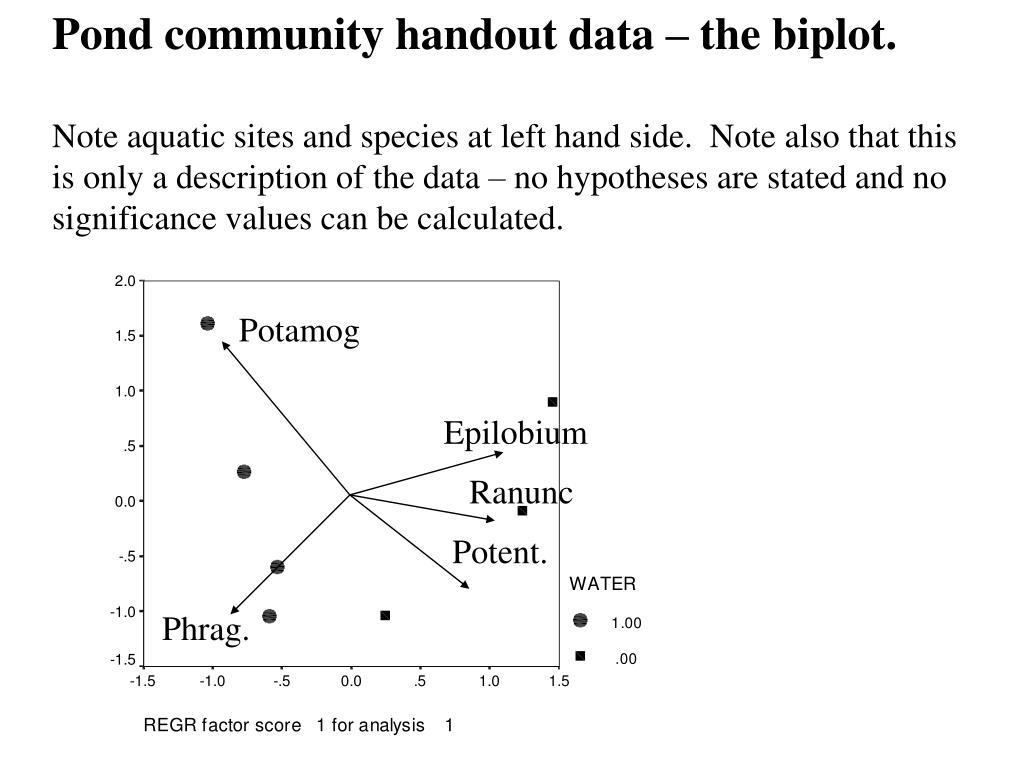 Pond community handout data – the biplot.