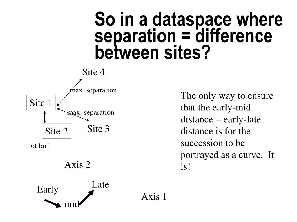 So in a dataspace where separation = difference between sites?