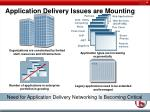 application delivery issues are mounting