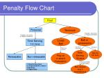 penalty flow chart