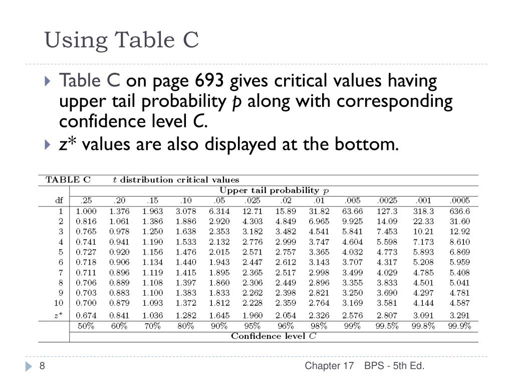 Using Table C