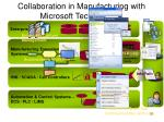 collaboration in manufacturing with microsoft technologies