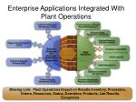 enterprise applications integrated with plant operations