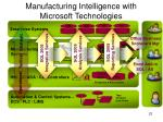 manufacturing intelligence with microsoft technologies