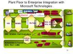plant floor to enterprise integration with microsoft technologies