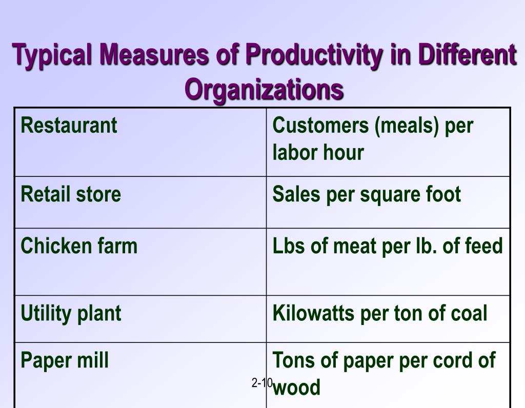Typical Measures of Productivity in Different Organizations