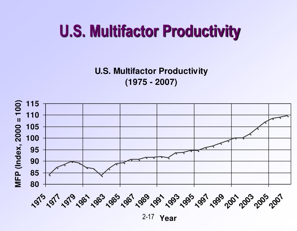 U.S. Multifactor Productivity