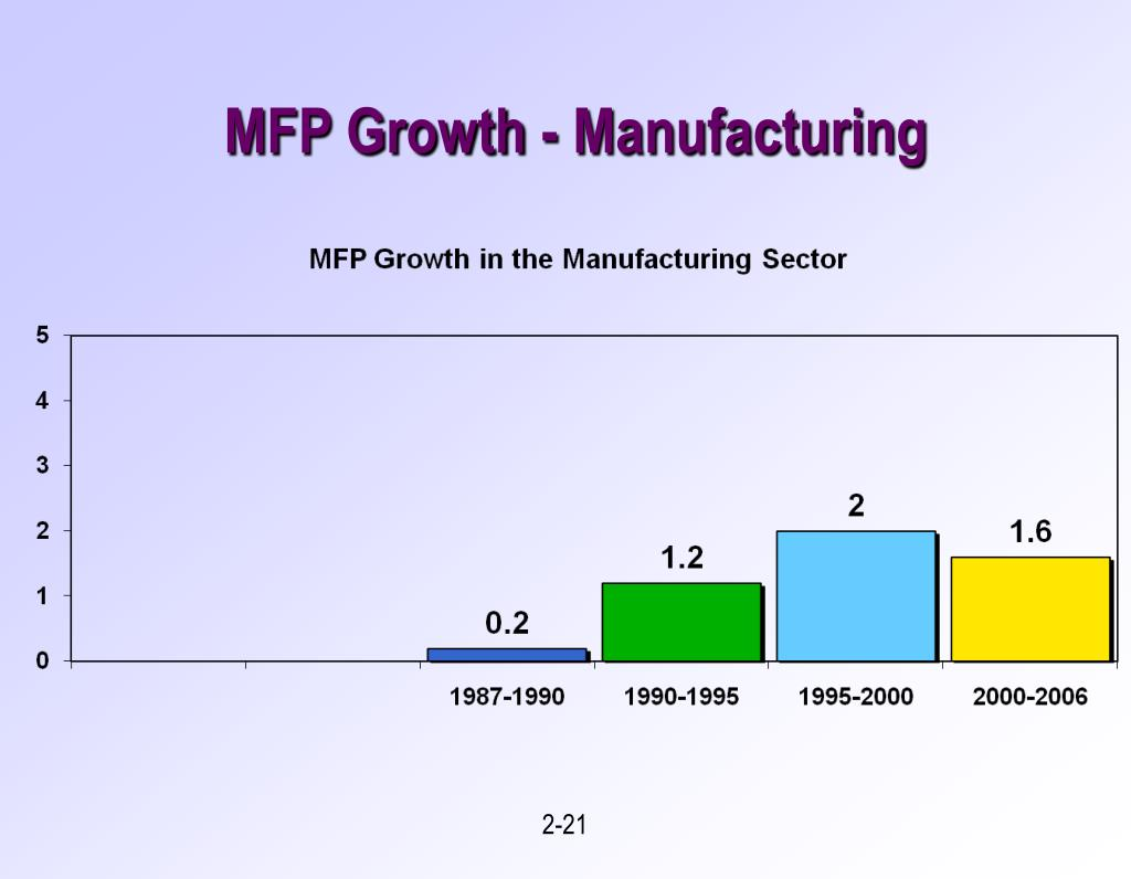 MFP Growth - Manufacturing