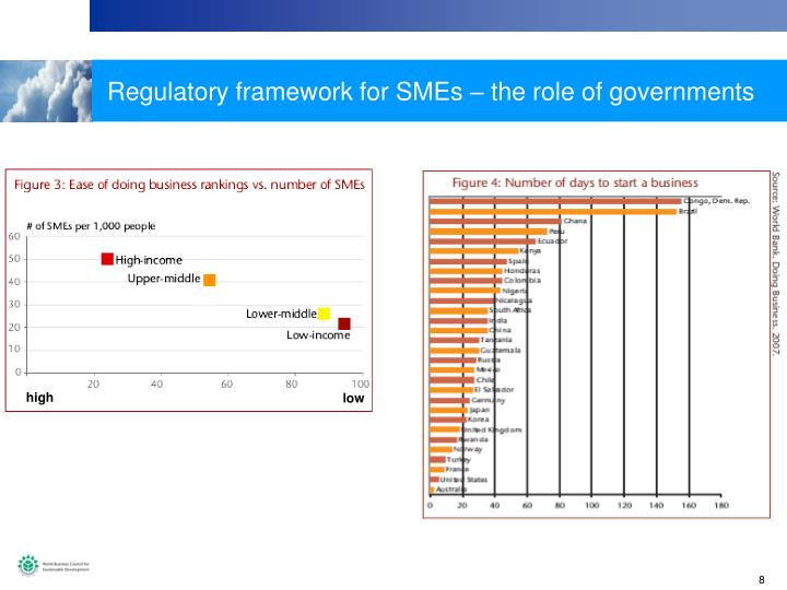 Regulatory framework for SMEs – the role of governments