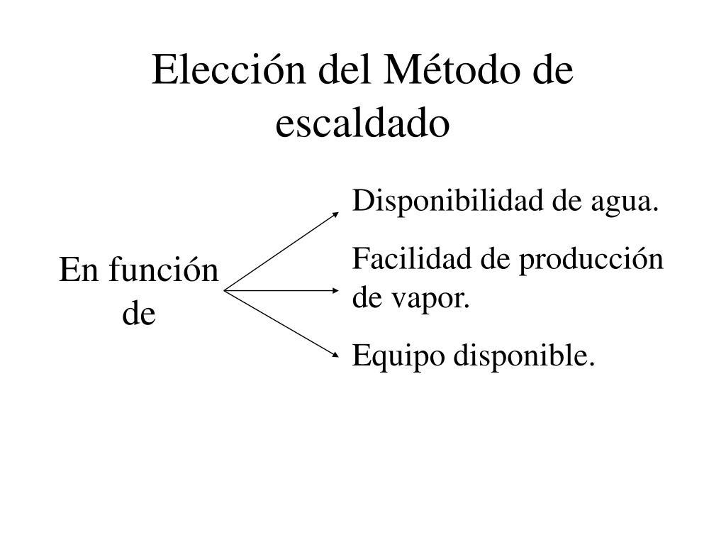Elección del Método de escaldado