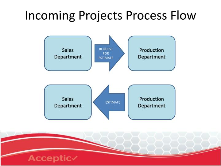 Incoming projects process flow
