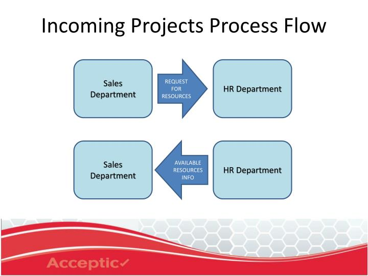 Incoming projects process flow3