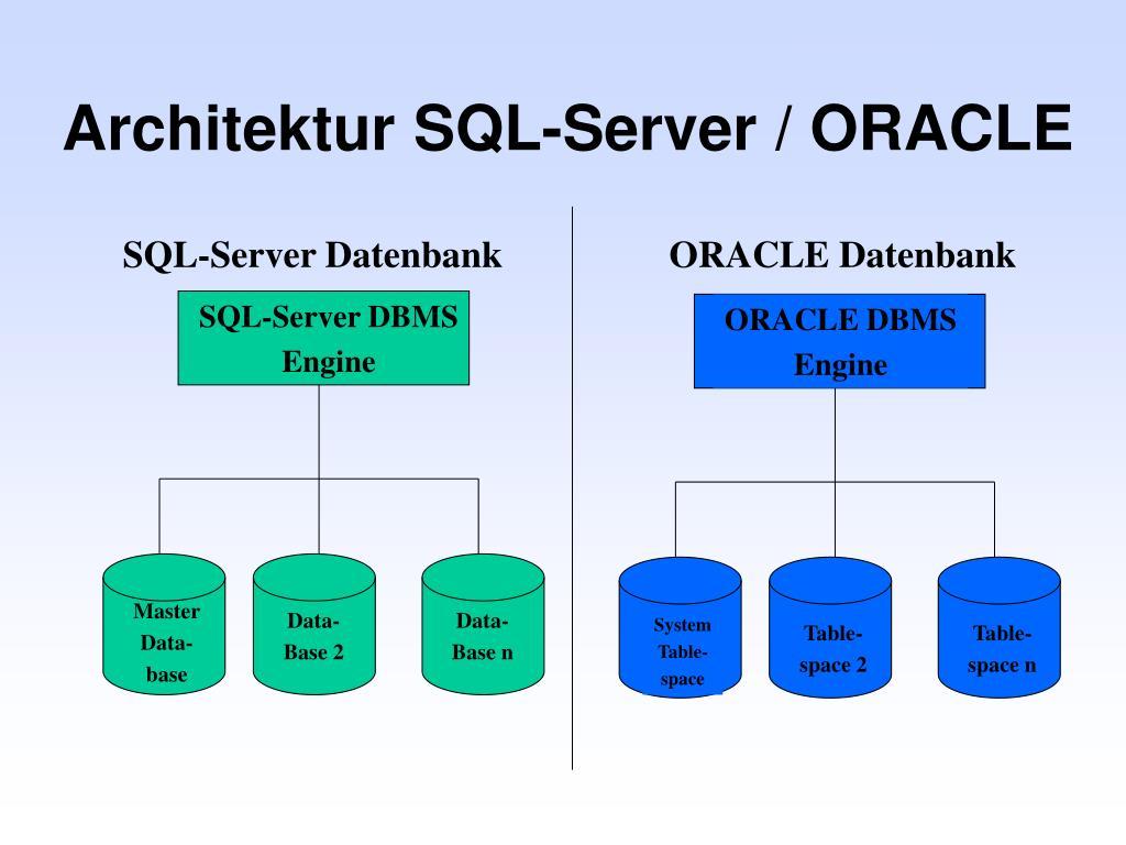 Architektur SQL-Server / ORACLE